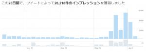 Twitterのインプレッション数